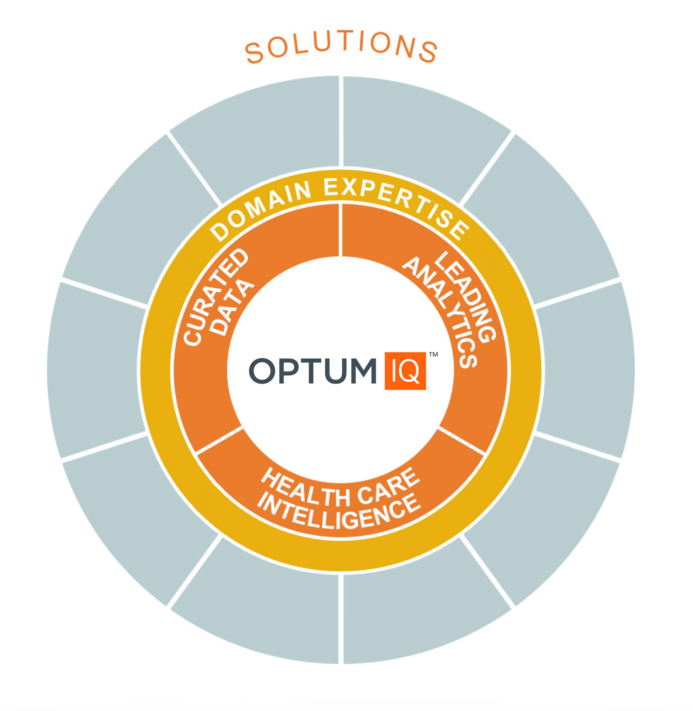 Optum_updated quadrant