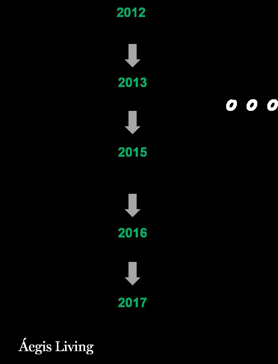 ROB_timeline